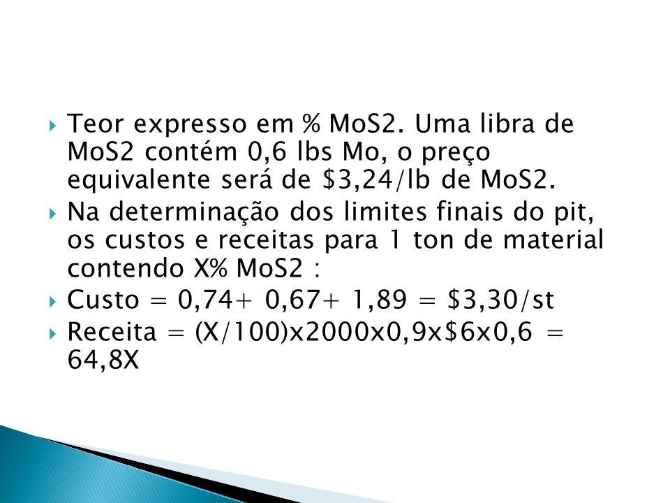 Teor expresso em % MoS2. Uma libra de MoS2 contém 0,6 lbs Mo, o preço equivalente será de $3,24/lb de MoS2.