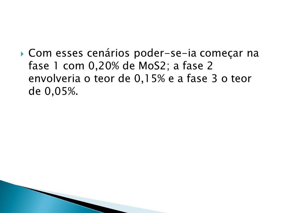 Com esses cenários poder-se-ia começar na fase 1 com 0,20% de MoS2; a fase 2 envolveria o teor de 0,15% e a fase 3 o teor de 0,05%.
