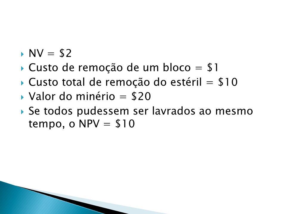 NV = $2 Custo de remoção de um bloco = $1. Custo total de remoção do estéril = $10. Valor do minério = $20.