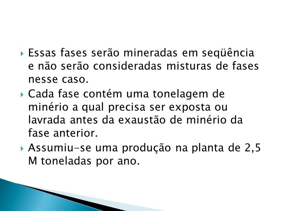 Essas fases serão mineradas em seqüência e não serão consideradas misturas de fases nesse caso.
