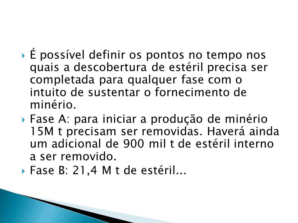 É possível definir os pontos no tempo nos quais a descobertura de estéril precisa ser completada para qualquer fase com o intuito de sustentar o fornecimento de minério.