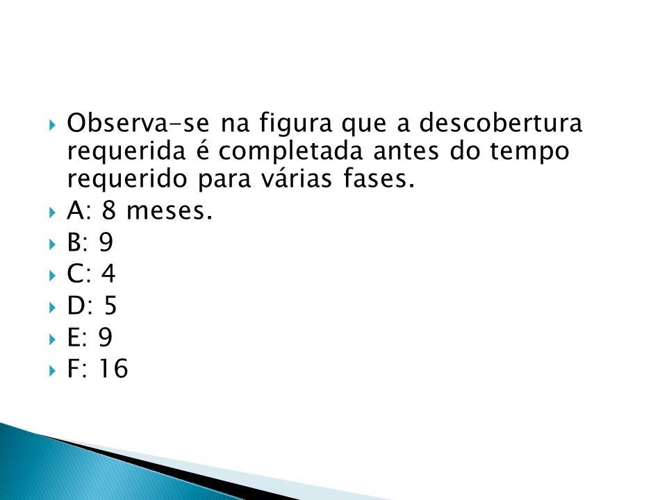 Observa-se na figura que a descobertura requerida é completada antes do tempo requerido para várias fases.