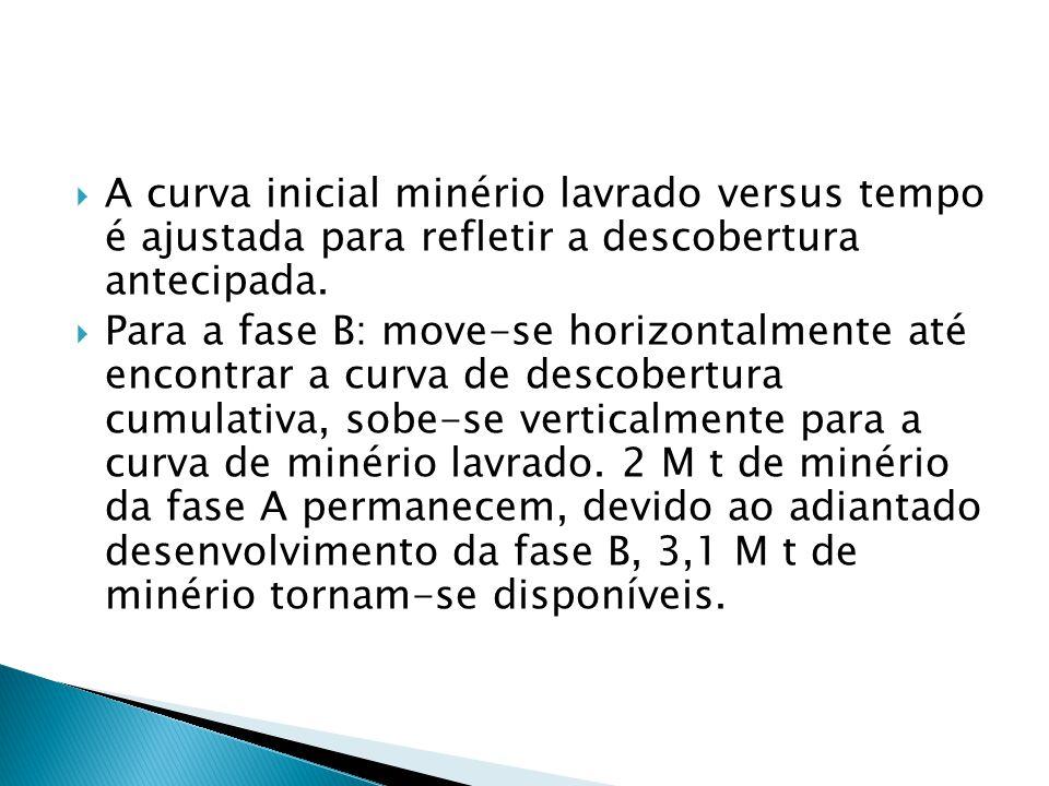 A curva inicial minério lavrado versus tempo é ajustada para refletir a descobertura antecipada.