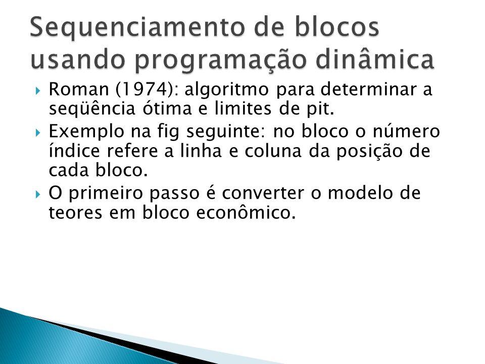 Sequenciamento de blocos usando programação dinâmica