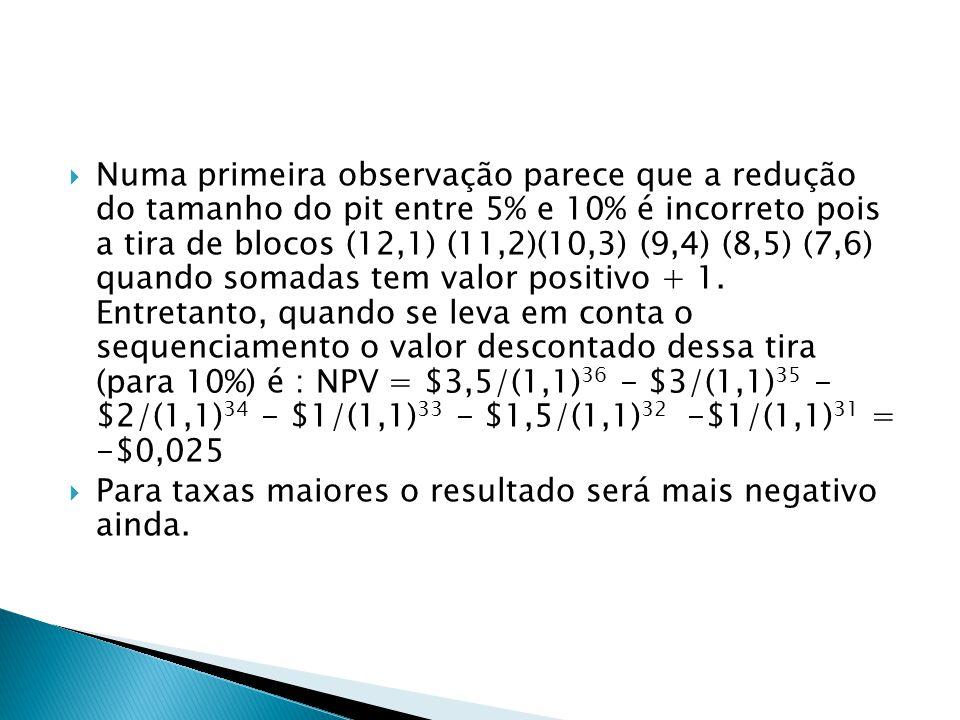 Numa primeira observação parece que a redução do tamanho do pit entre 5% e 10% é incorreto pois a tira de blocos (12,1) (11,2)(10,3) (9,4) (8,5) (7,6) quando somadas tem valor positivo + 1. Entretanto, quando se leva em conta o sequenciamento o valor descontado dessa tira (para 10%) é : NPV = $3,5/(1,1)36 - $3/(1,1)35 - $2/(1,1)34 - $1/(1,1)33 - $1,5/(1,1)32 -$1/(1,1)31 = -$0,025