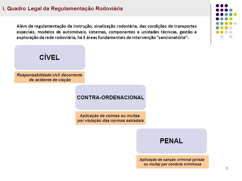 CÍVEL PENAL I. Quadro Legal da Regulamentação Rodoviária