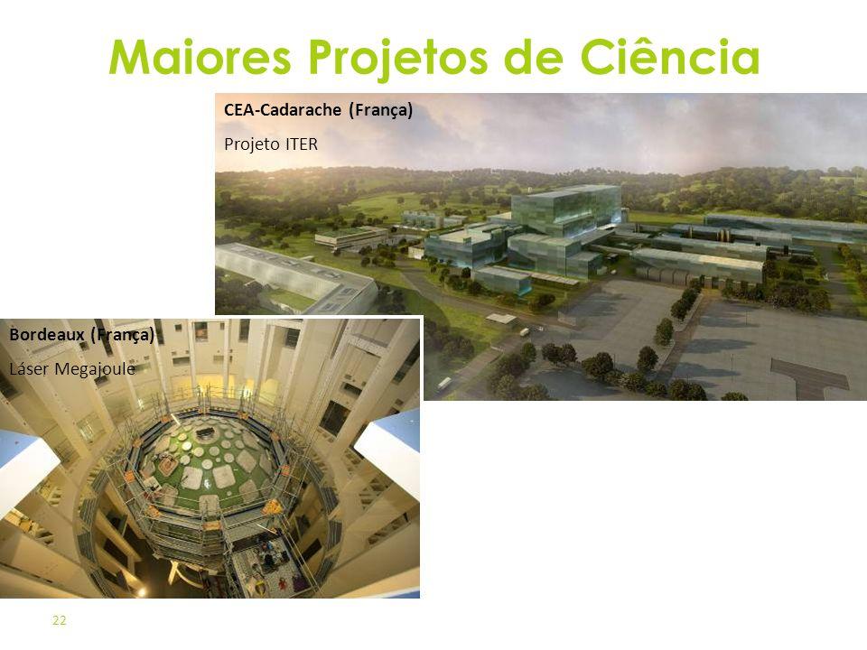 Maiores Projetos de Ciência