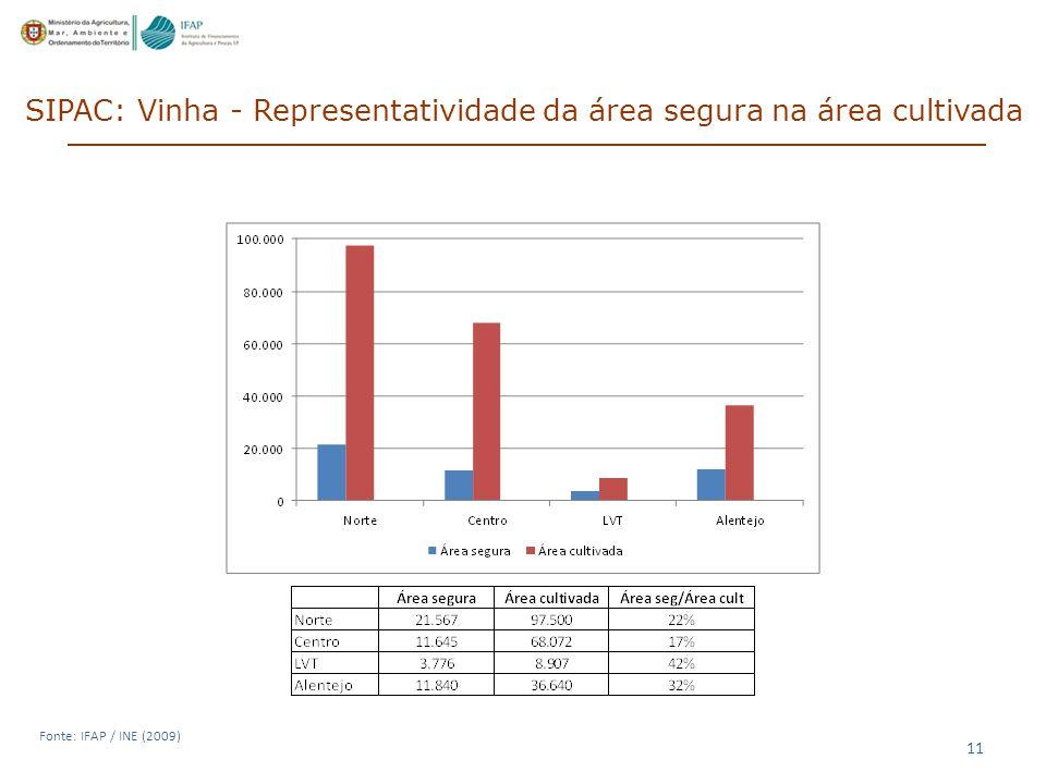 SIPAC: Vinha - Representatividade da área segura na área cultivada