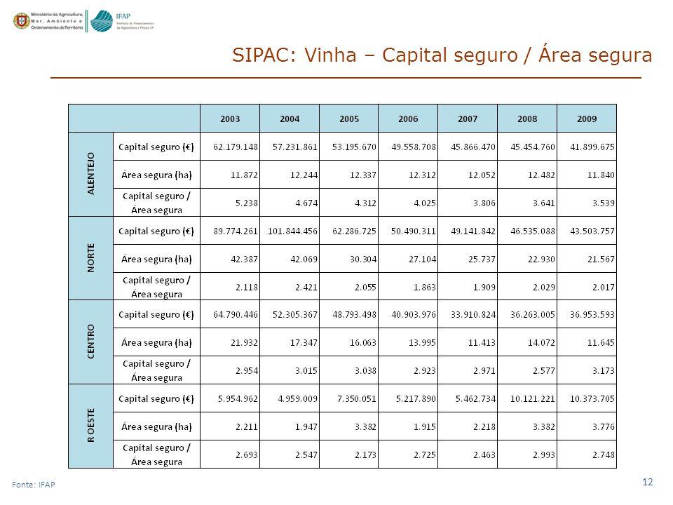 SIPAC: Vinha – Capital seguro / Área segura