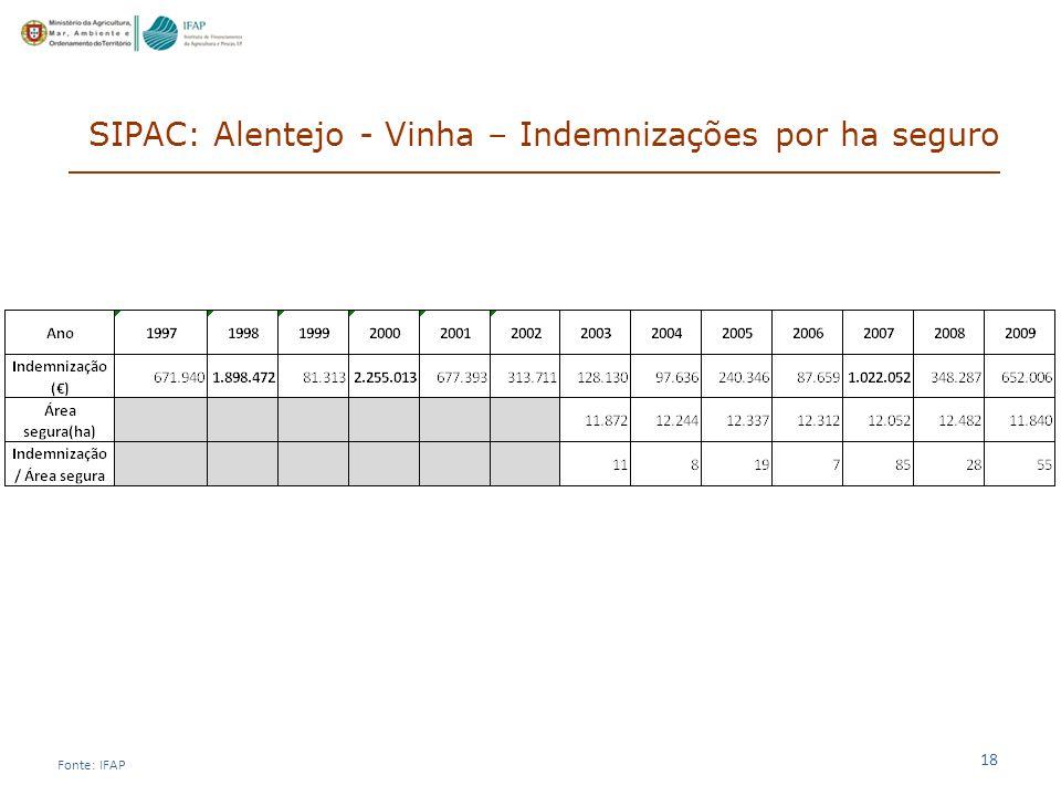 SIPAC: Alentejo - Vinha – Indemnizações por ha seguro