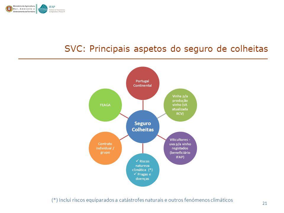 SVC: Principais aspetos do seguro de colheitas