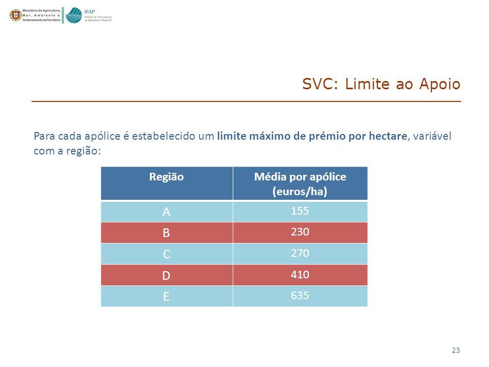 SVC: Limite ao Apoio A B C D E