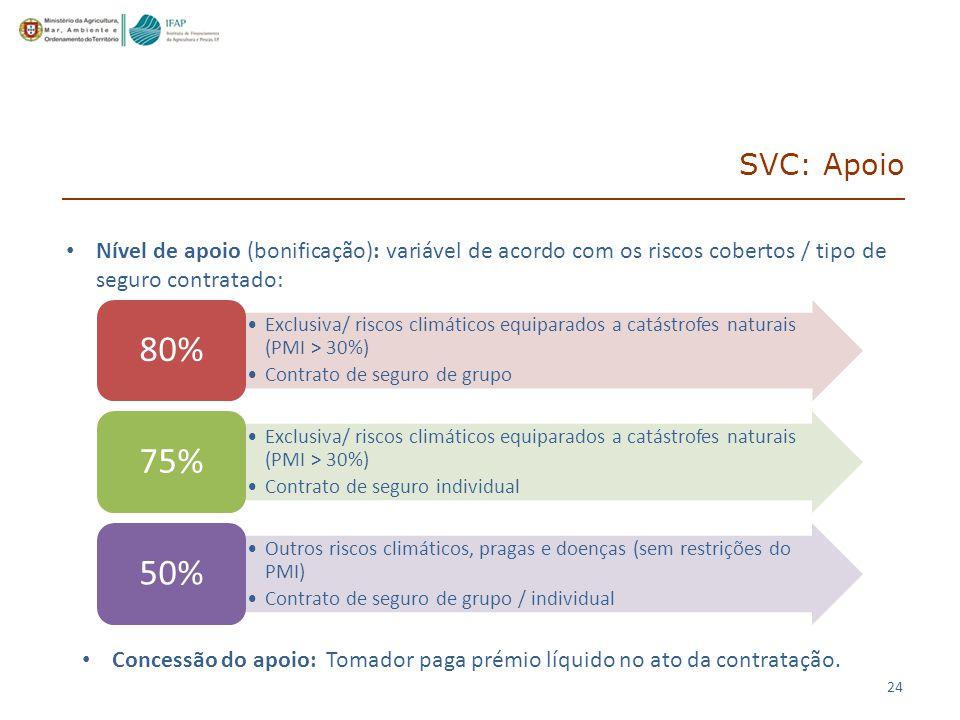 SVC: Apoio Nível de apoio (bonificação): variável de acordo com os riscos cobertos / tipo de seguro contratado:
