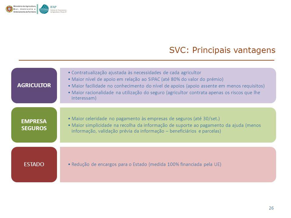 SVC: Principais vantagens
