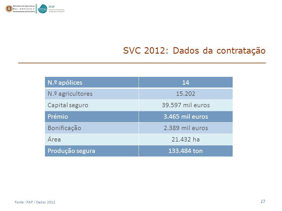 SVC 2012: Dados da contratação