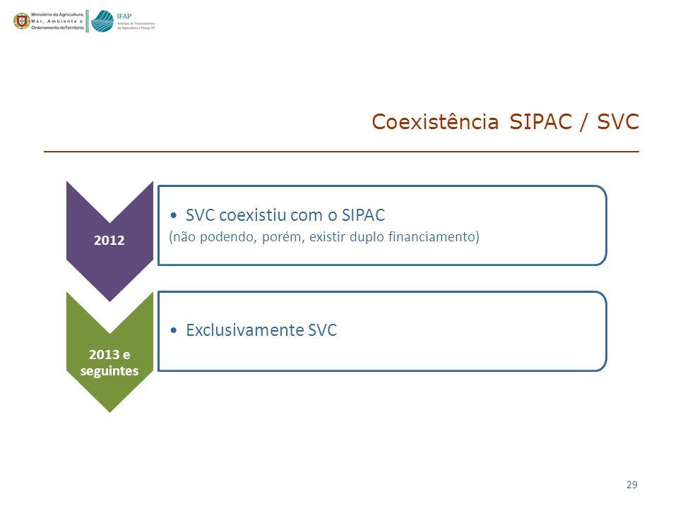 Coexistência SIPAC / SVC