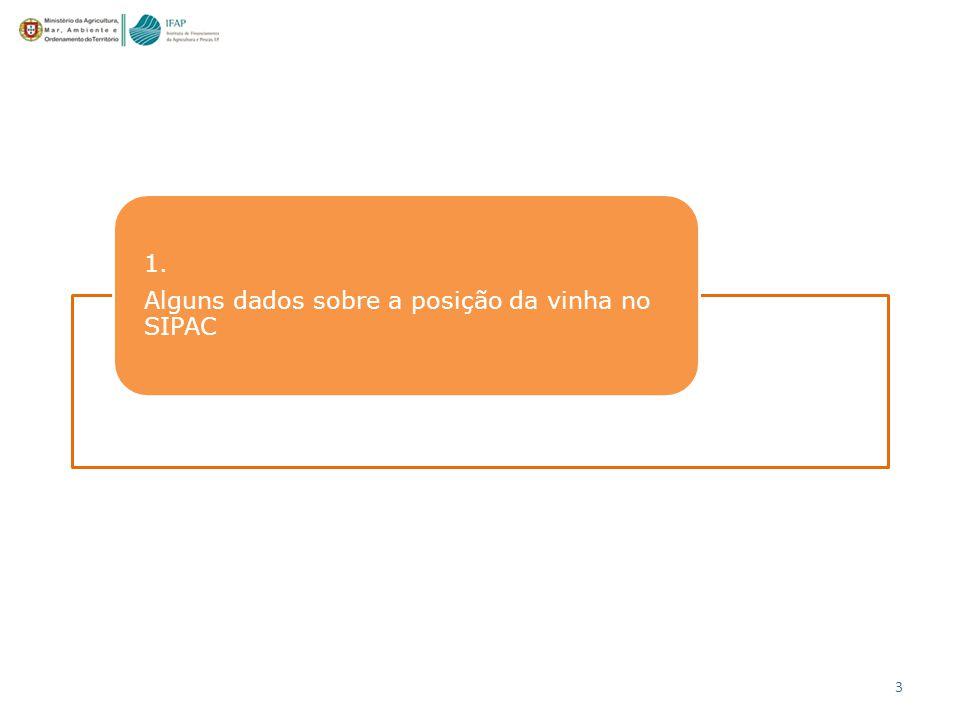 1. Alguns dados sobre a posição da vinha no SIPAC