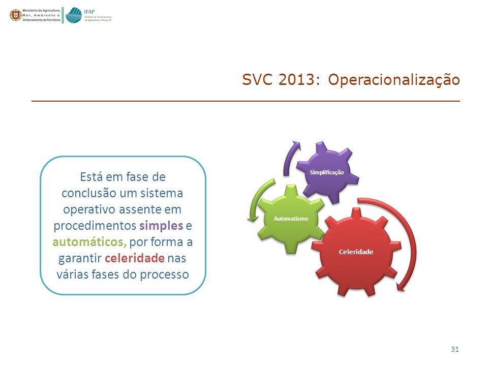 SVC 2013: Operacionalização