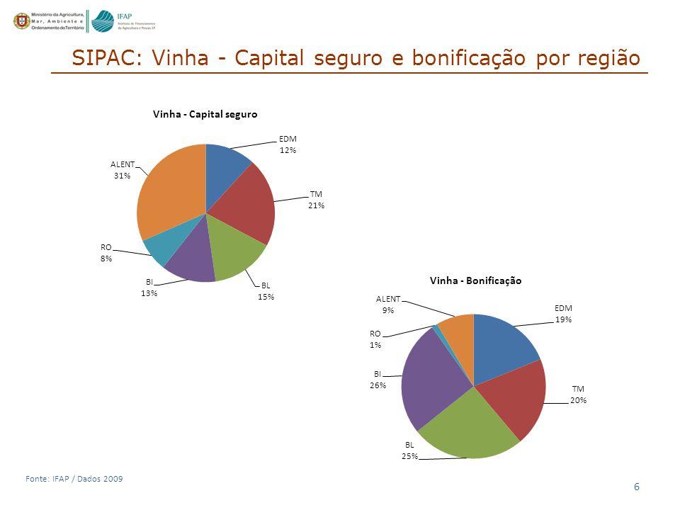 SIPAC: Vinha - Capital seguro e bonificação por região