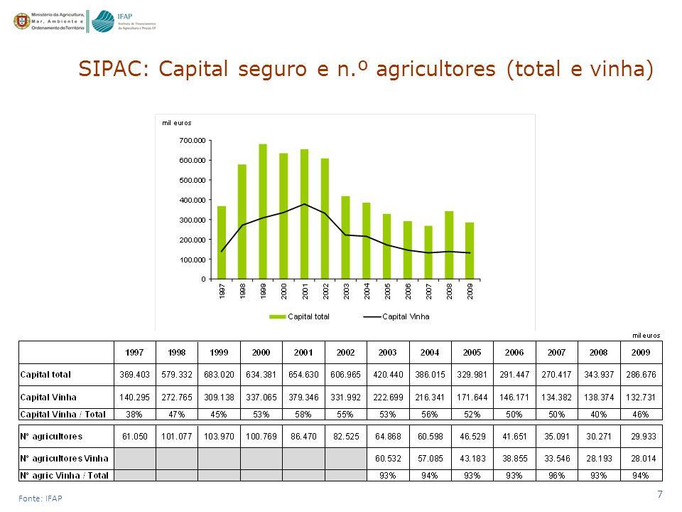 SIPAC: Capital seguro e n.º agricultores (total e vinha)
