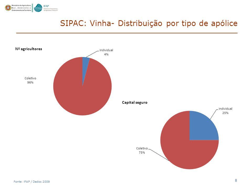 SIPAC: Vinha- Distribuição por tipo de apólice