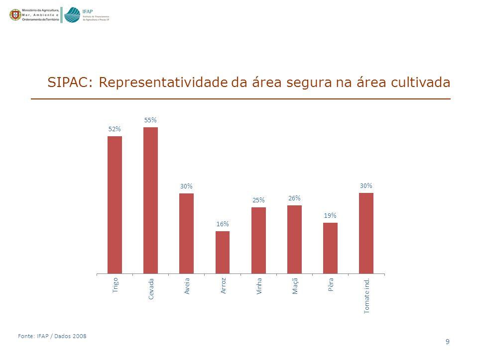 SIPAC: Representatividade da área segura na área cultivada