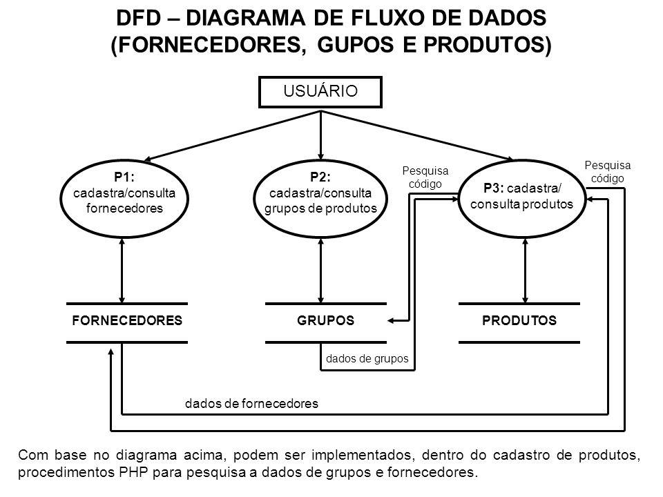 DFD – DIAGRAMA DE FLUXO DE DADOS (FORNECEDORES, GUPOS E PRODUTOS)