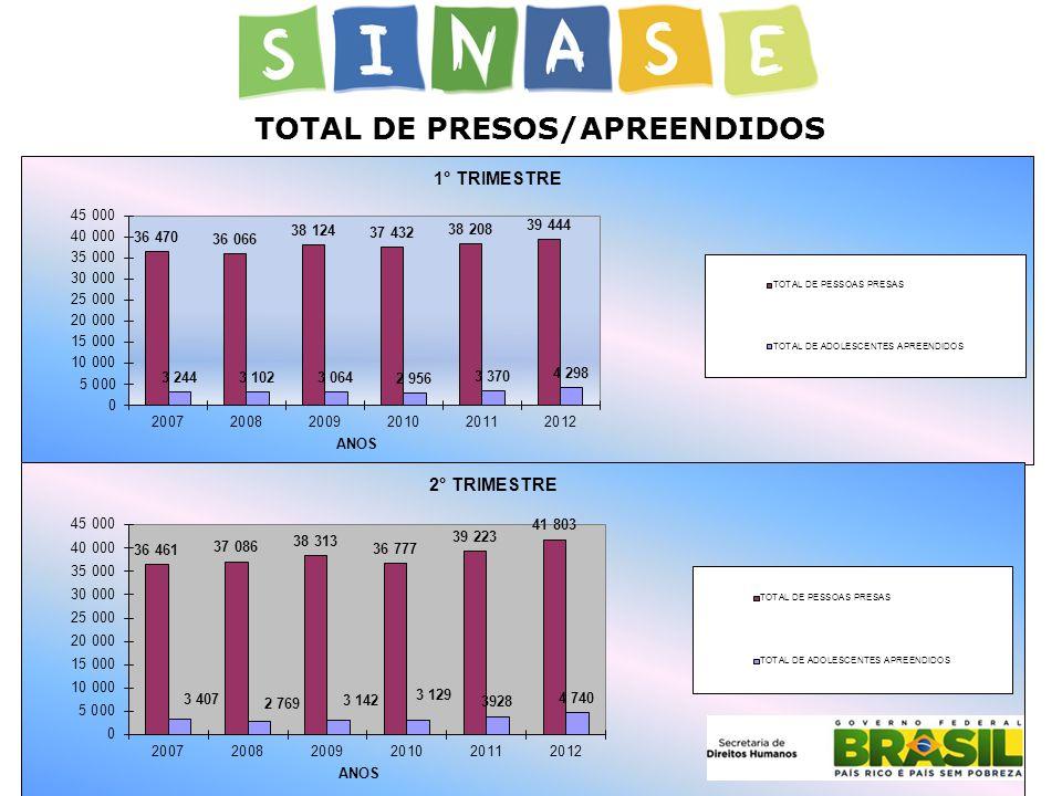 TOTAL DE PRESOS/APREENDIDOS