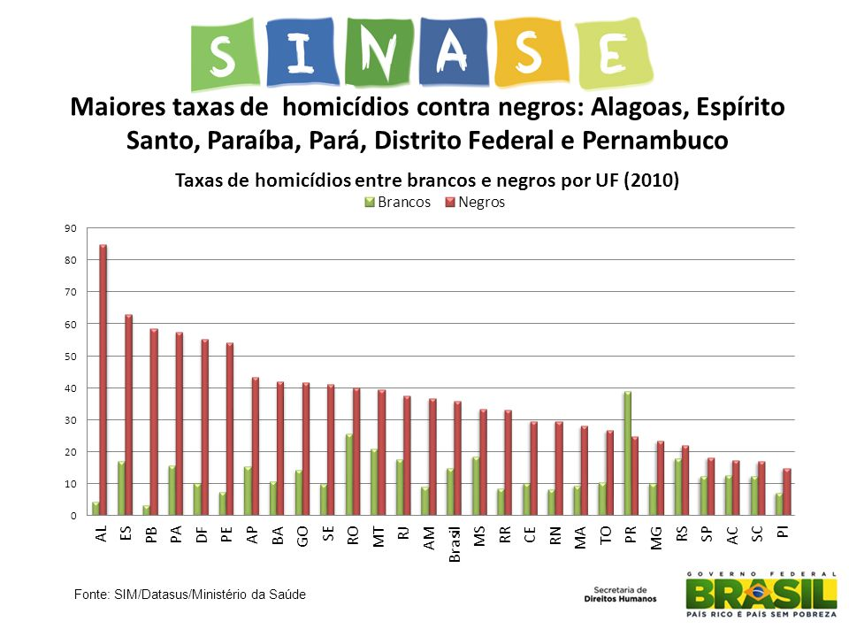 Maiores taxas de homicídios contra negros: Alagoas, Espírito Santo, Paraíba, Pará, Distrito Federal e Pernambuco