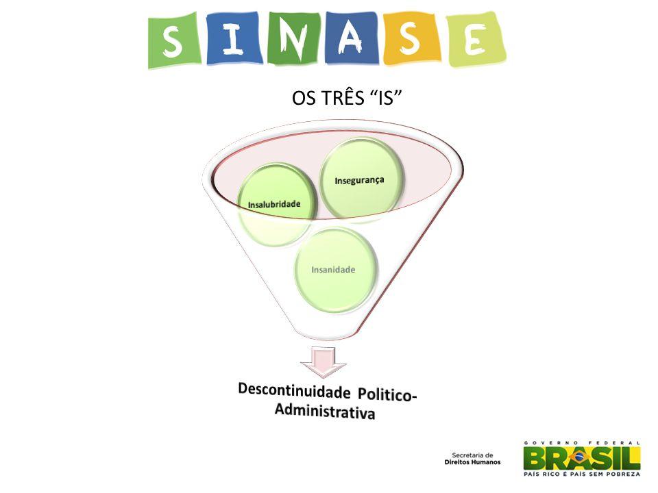 Descontinuidade Politico- Administrativa
