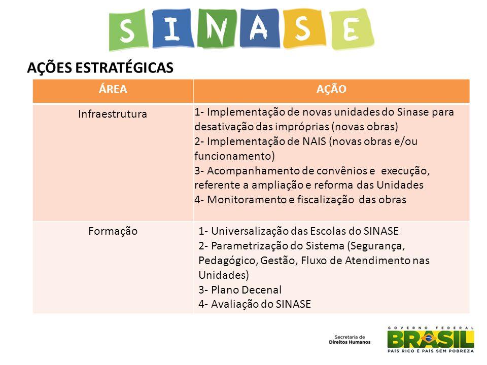 AÇÕES ESTRATÉGICAS ÁREA AÇÃO Infraestrutura