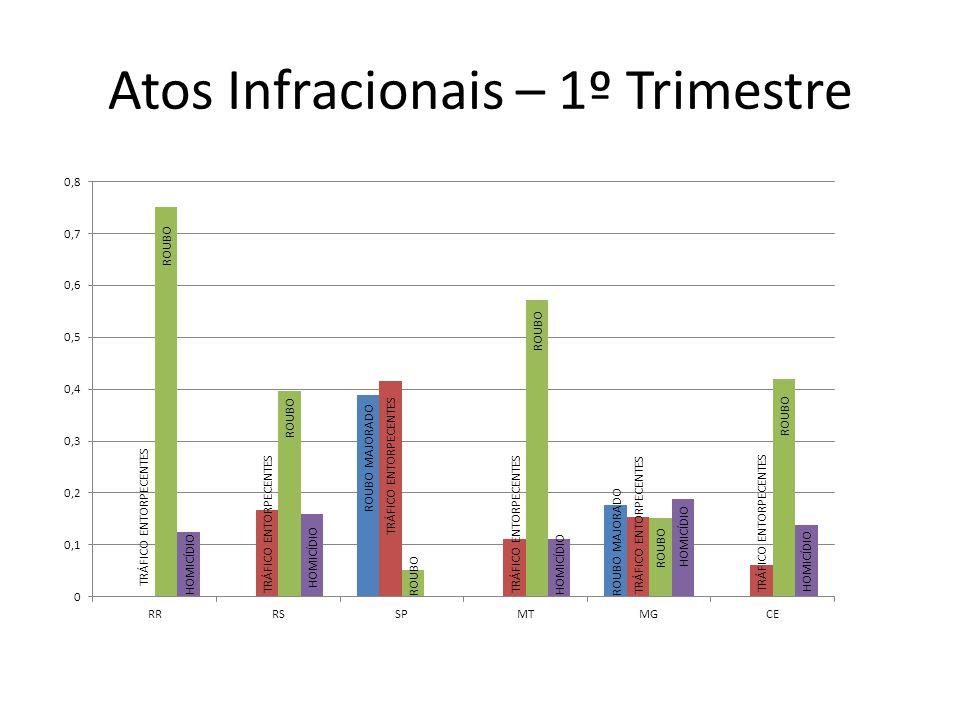 Atos Infracionais – 1º Trimestre