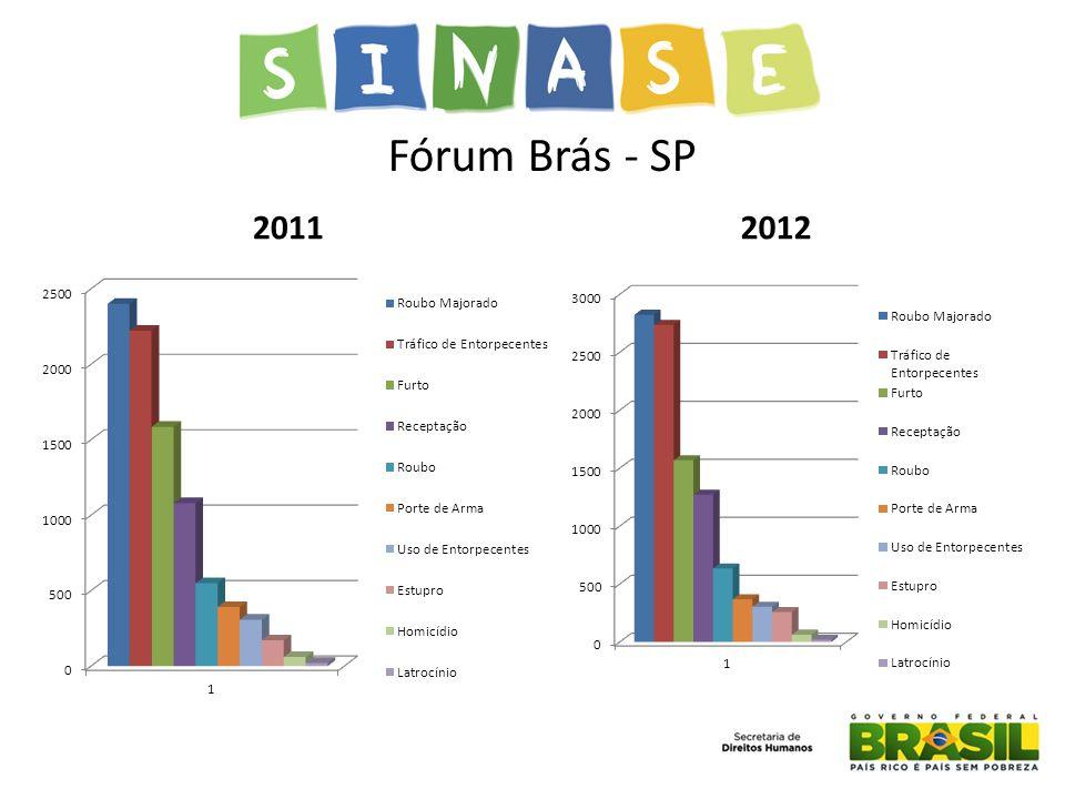 Fórum Brás - SP 2011 2012