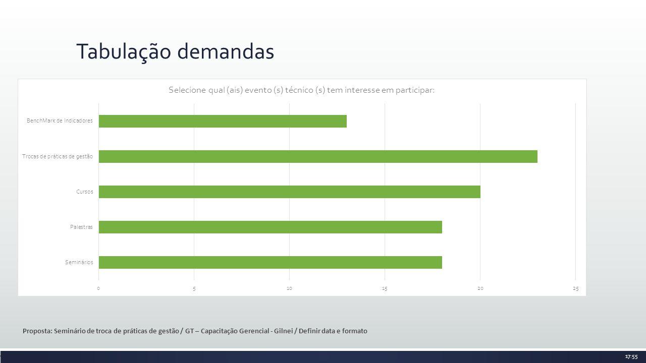 Tabulação demandas Proposta: Seminário de troca de práticas de gestão / GT – Capacitação Gerencial - Gilnei / Definir data e formato.