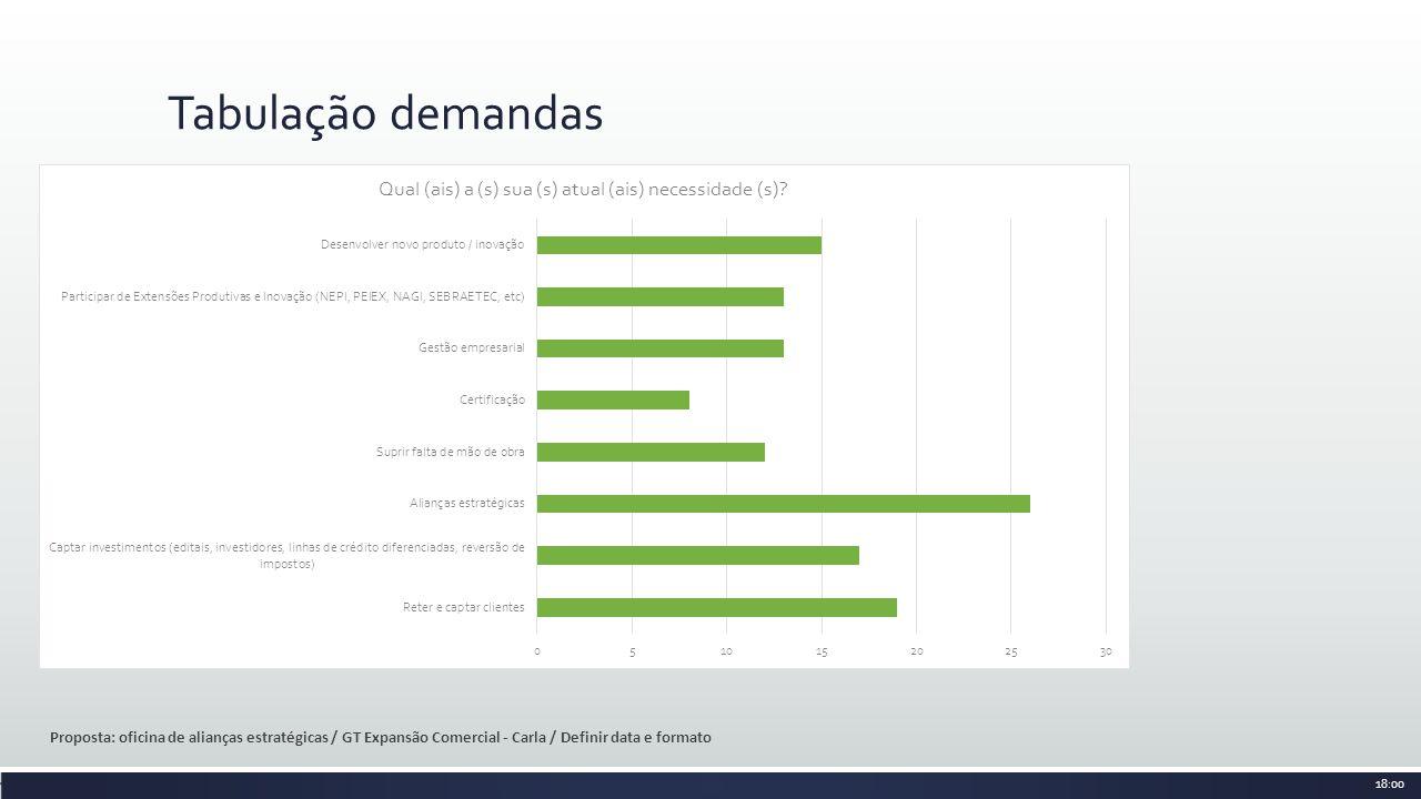 Tabulação demandas Proposta: oficina de alianças estratégicas / GT Expansão Comercial - Carla / Definir data e formato.