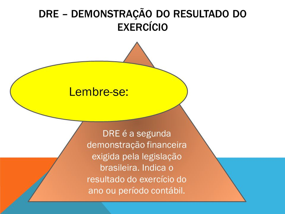 DRE – Demonstração do resultado do exercício
