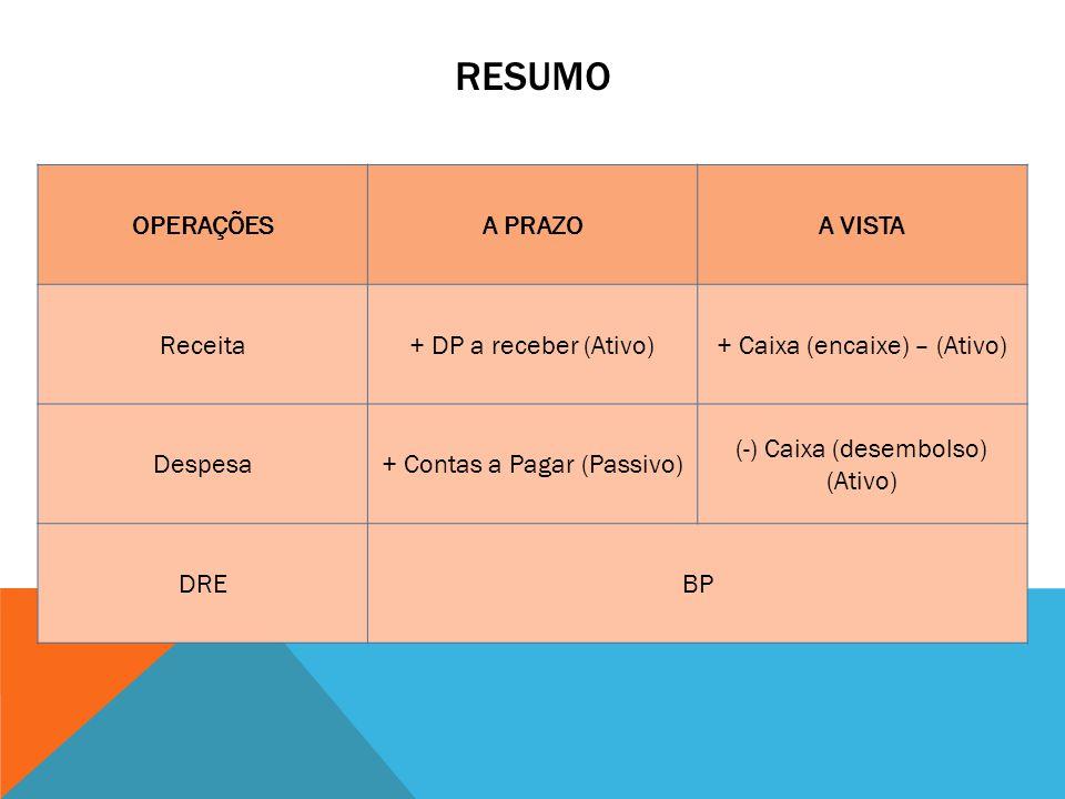 ReSumo OPERAÇÕES A PRAZO A VISTA Receita + DP a receber (Ativo)