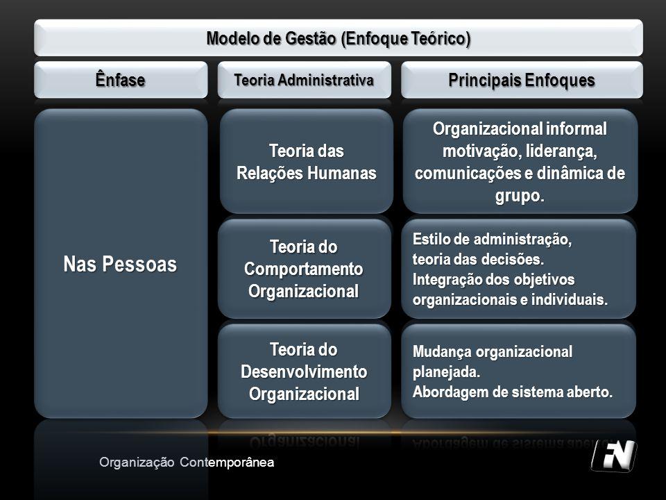 Nas Pessoas Modelo de Gestão (Enfoque Teórico) Ênfase