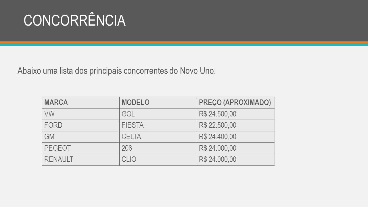 CONCORRÊNCIA Abaixo uma lista dos principais concorrentes do Novo Uno: