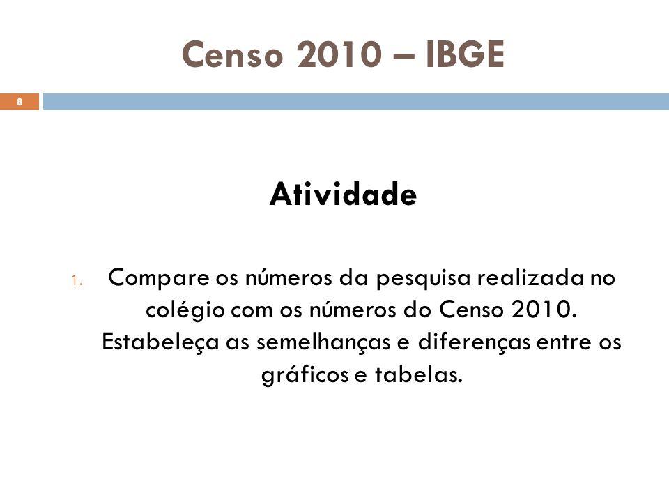 Censo 2010 – IBGE Atividade.