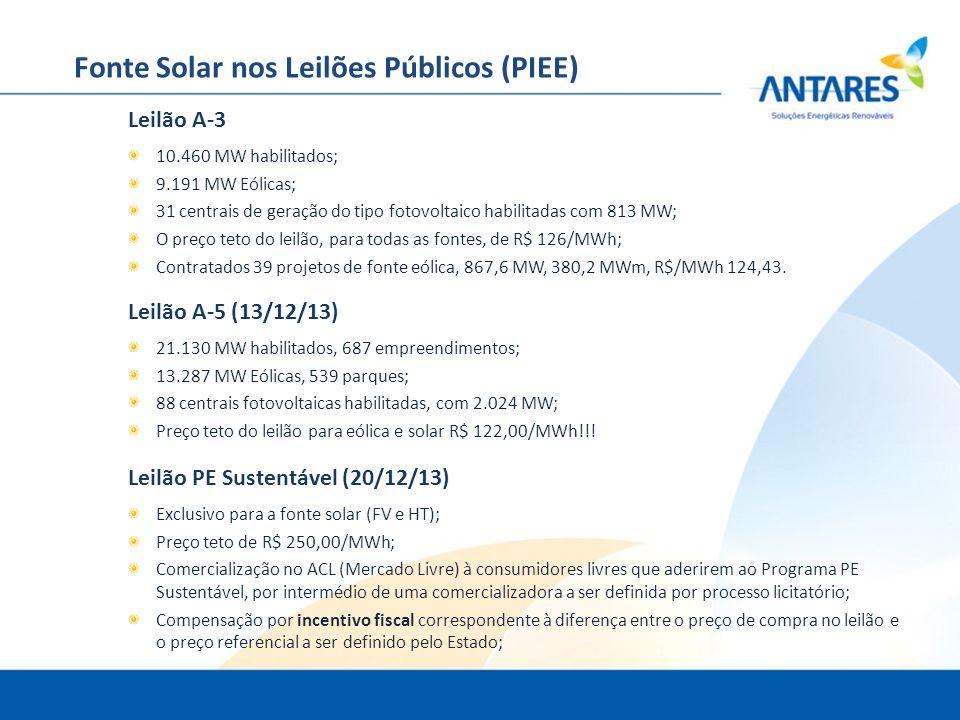 Fonte Solar nos Leilões Públicos (PIEE)