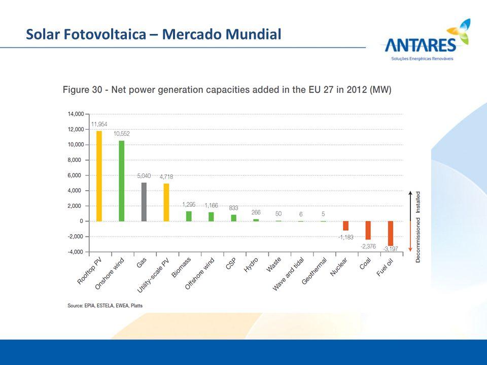 Solar Fotovoltaica – Mercado Mundial