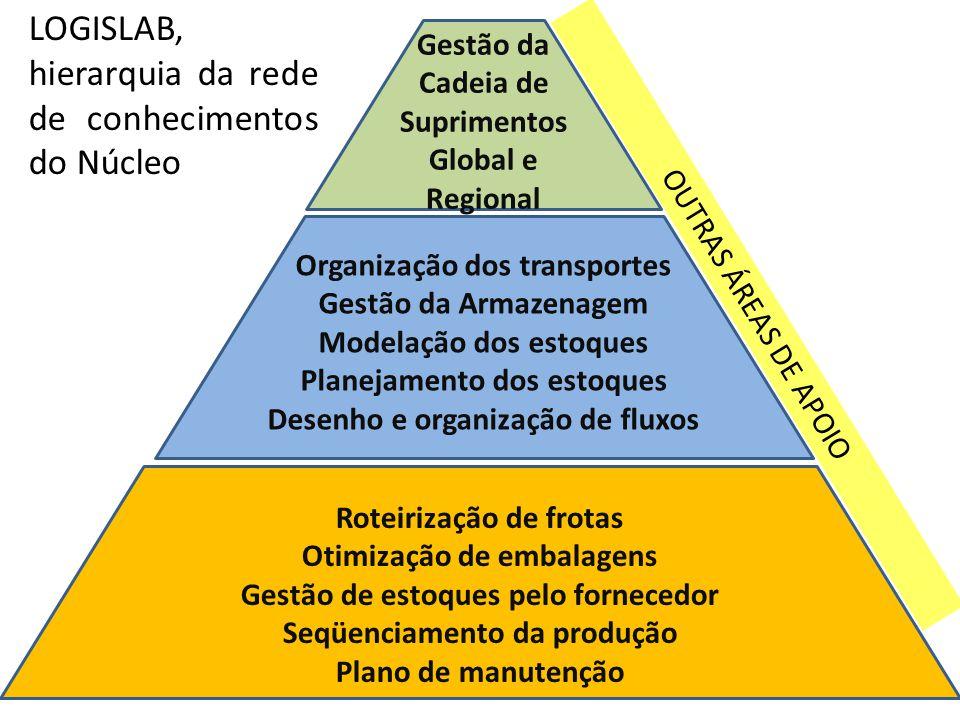 LOGISLAB, hierarquia da rede de conhecimentos do Núcleo