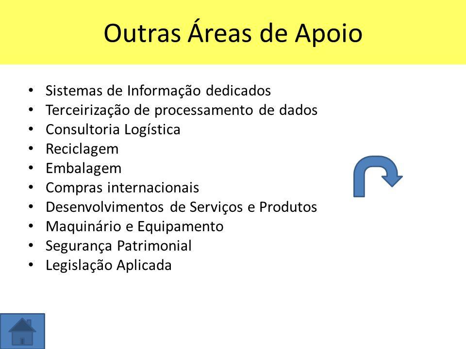 Outras Áreas de Apoio Sistemas de Informação dedicados