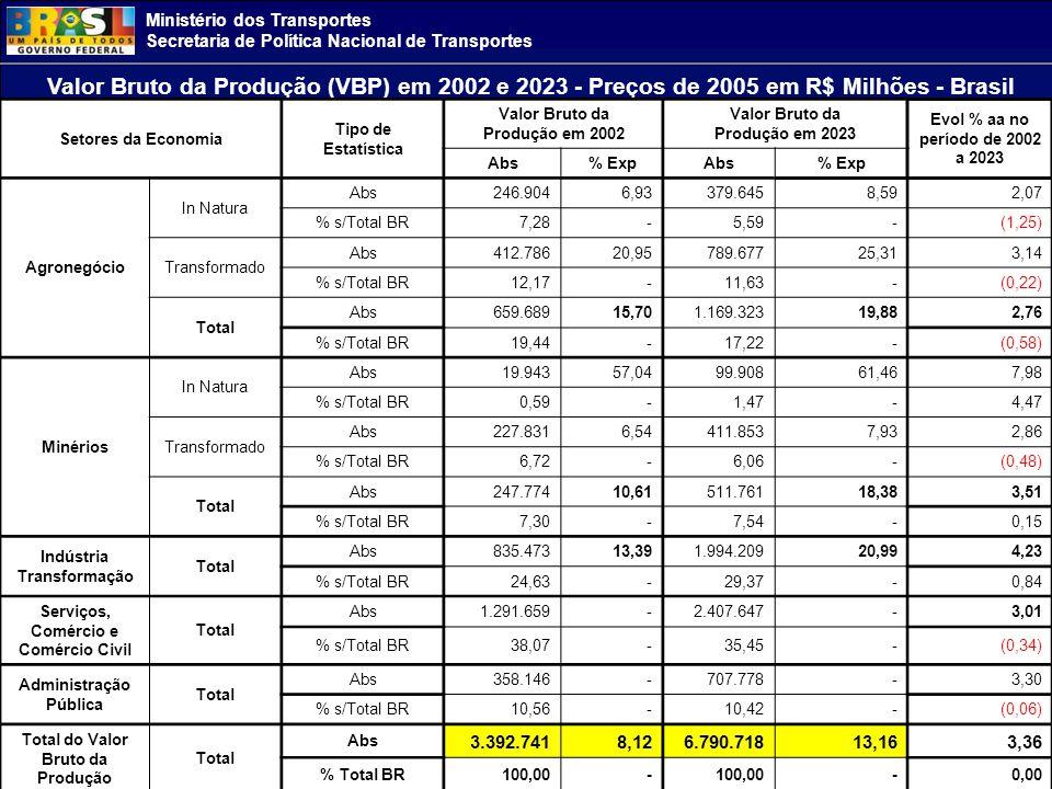 Valor Bruto da Produção (VBP) em 2002 e 2023 - Preços de 2005 em R$ Milhões - Brasil