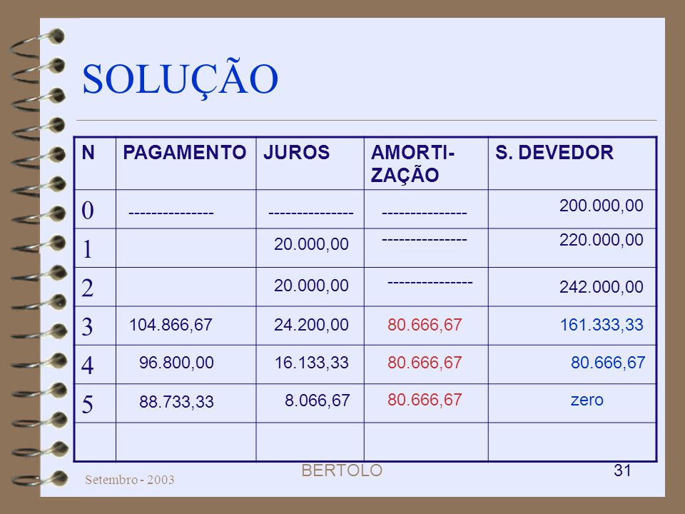 SOLUÇÃO 1 2 3 4 5 N PAGAMENTO JUROS AMORTI-ZAÇÃO S. DEVEDOR 200.000,00