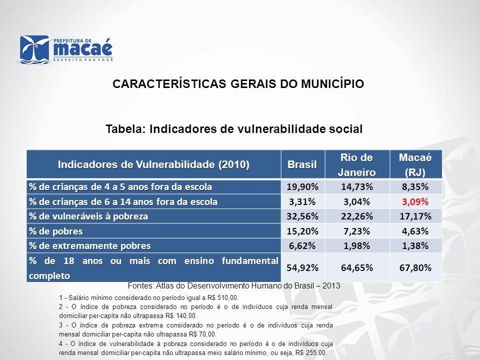 Tabela: Indicadores de vulnerabilidade social