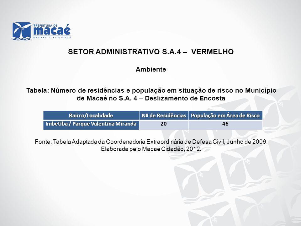 SETOR ADMINISTRATIVO S.A.4 – VERMELHO População em Área de Risco