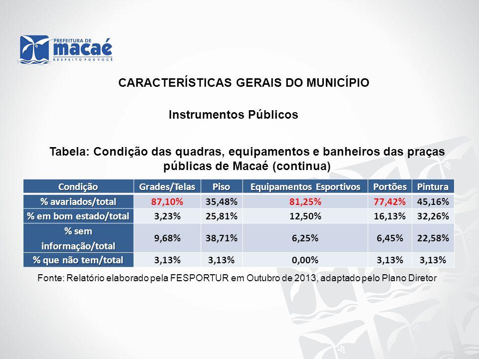 Equipamentos Esportivos % sem informação/total