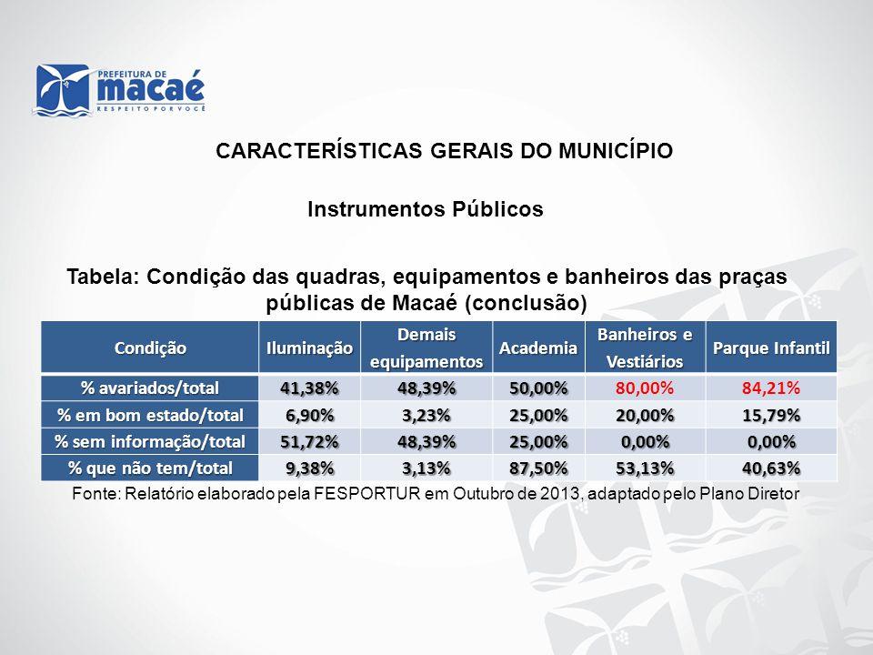 Banheiros e Vestiários % sem informação/total